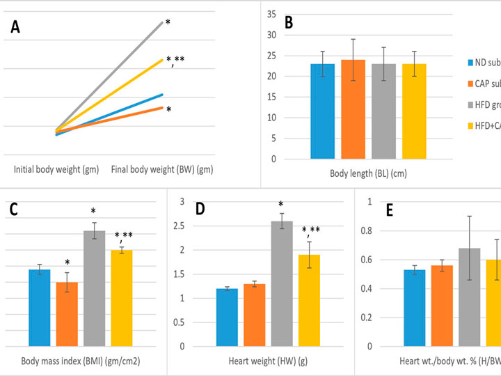Ameliorative effect of capsaicin against cardiac dysfunction induced by high fat diet in adult male rat